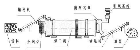 鸡粪烘干机工艺图